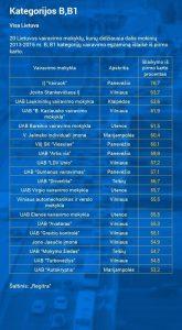 Regitros reitingas 2016